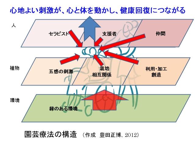 園芸療法の構造